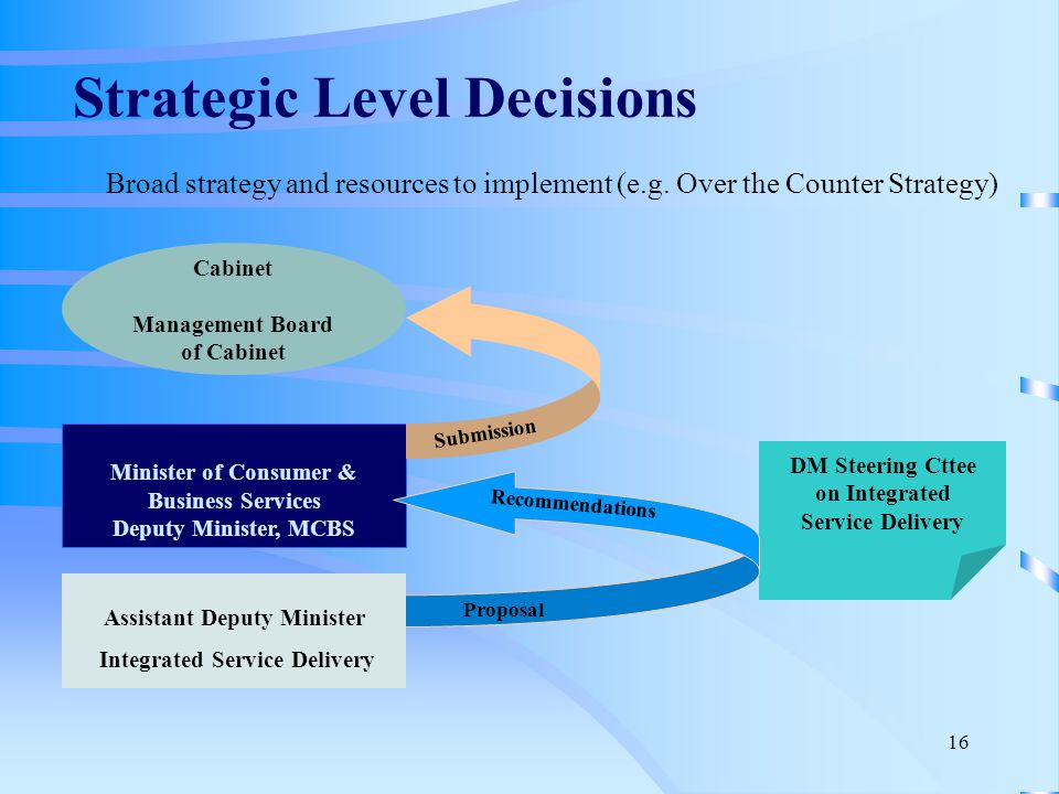 16 Strategic Level Decisions Broad strategy and resources to implement (e.g.