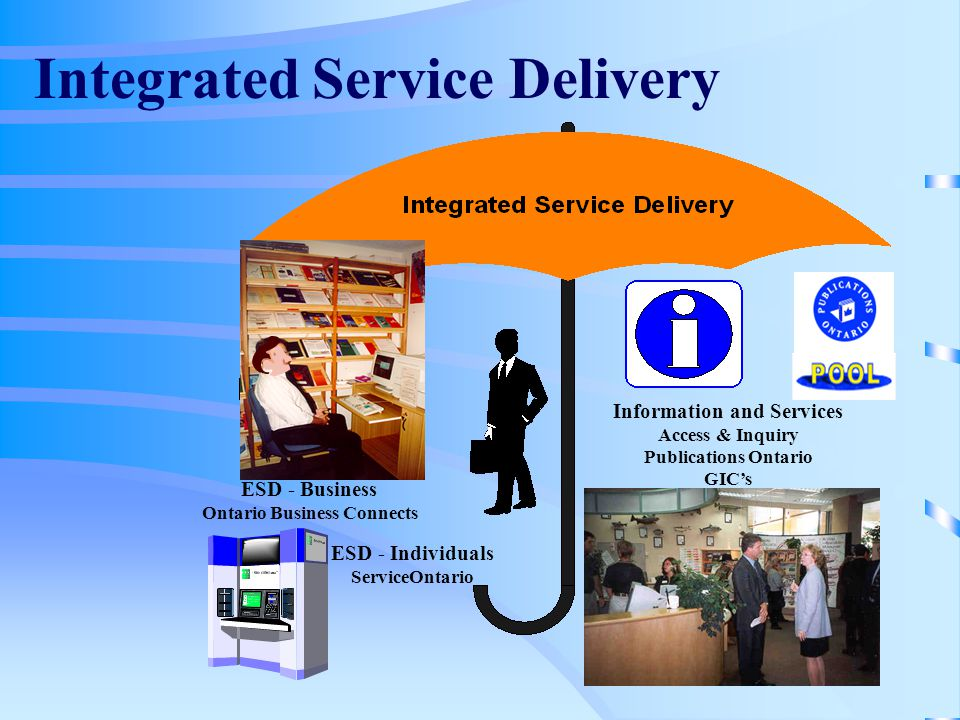 4 Integrated Service Delivery Information and Services Access & Inquiry Publications Ontario GICs ESD - Business Ontario Business Connects ESD - Individuals ServiceOntario