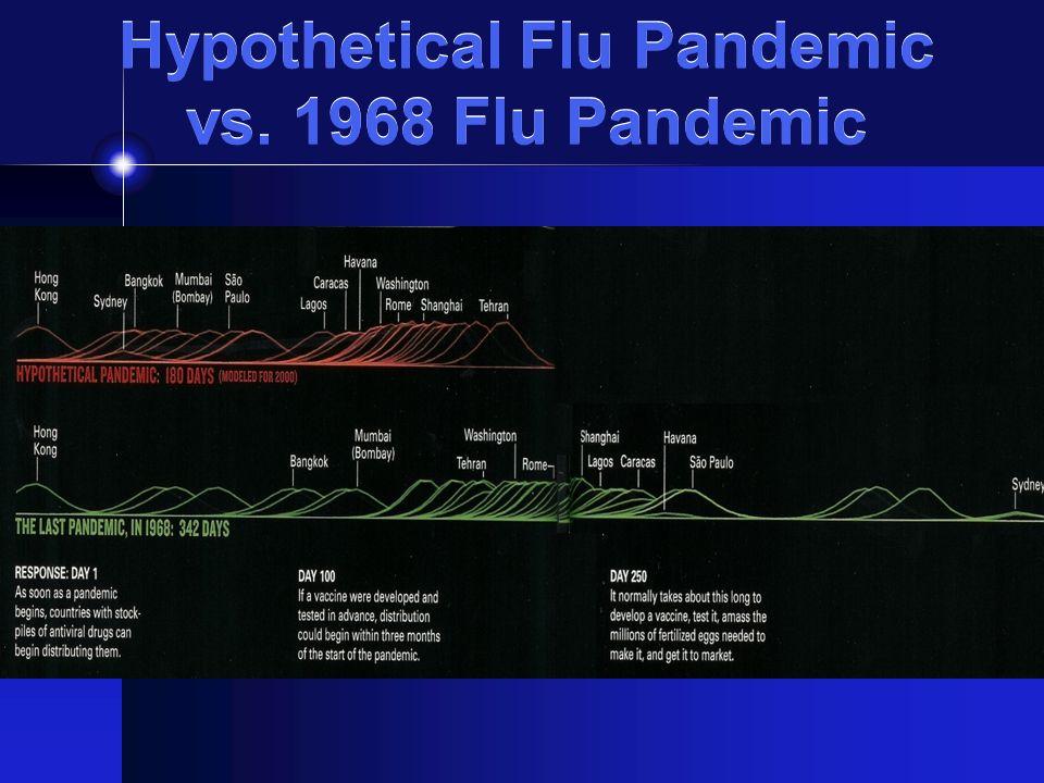 Hypothetical Flu Pandemic vs. 1968 Flu Pandemic