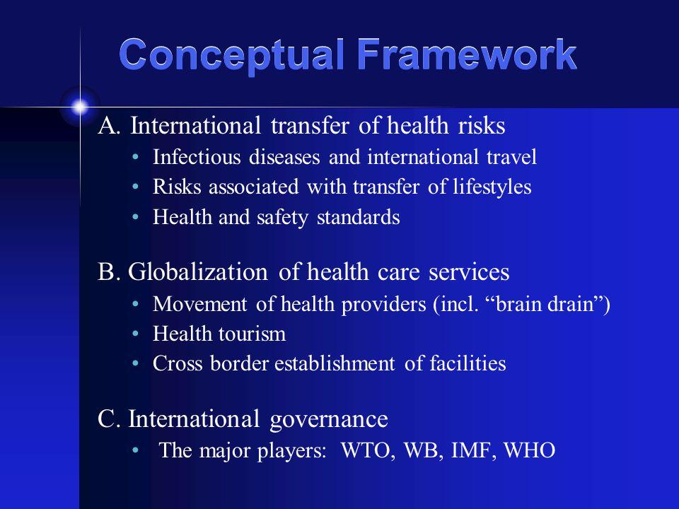 Conceptual Framework A.