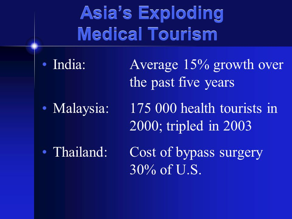 Asias Exploding Medical Tourism India:Average 15% growth over the past five years Malaysia:175 000 health tourists in 2000; tripled in 2003 Thailand:Cost of bypass surgery 30% of U.S.