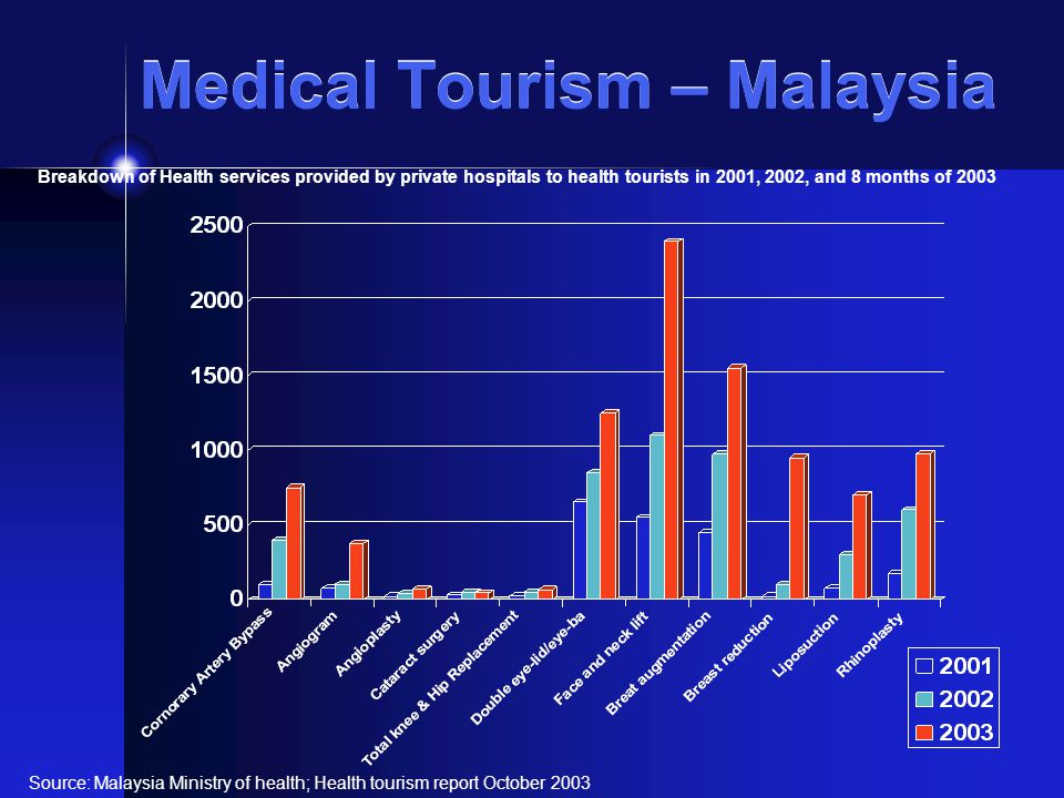 Medical Tourism – Malaysia Source: Malaysia Ministry of health; Health tourism report October 2003 Breakdown of Health services provided by private hospitals to health tourists in 2001, 2002, and 8 months of 2003