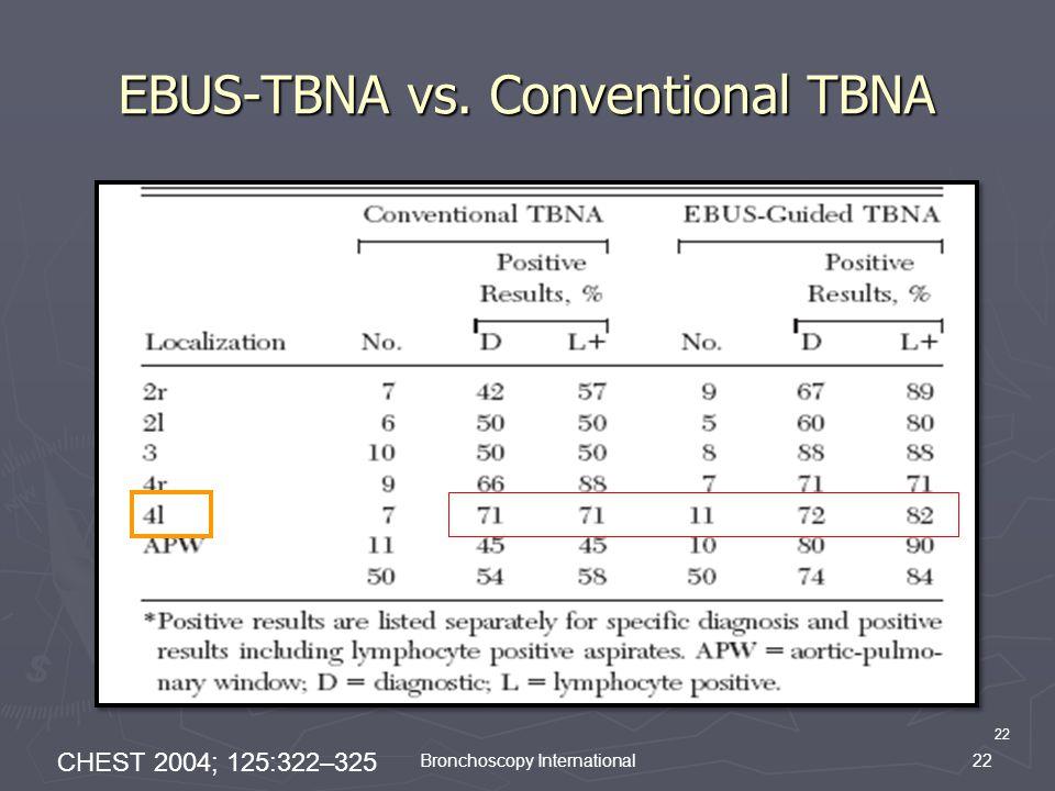 22 Bronchoscopy International EBUS-TBNA vs. Conventional TBNA CHEST 2004; 125:322–325