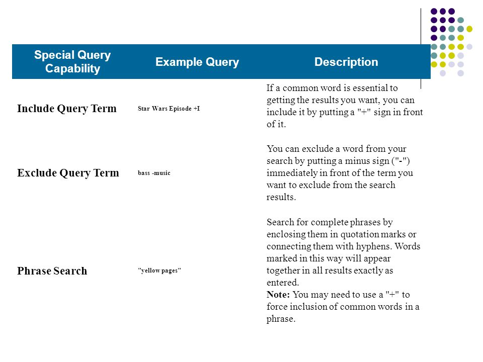 Special Query Capability Example QueryDescription Include Query Term Star Wars Episode +I If a common word is essential to getting the results you want, you can include it by putting a + sign in front of it.