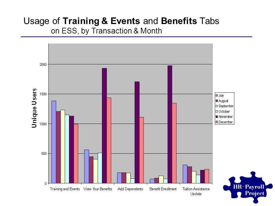Usage of Training & Events and Benefits Tabs on ESS, by Transaction & Month