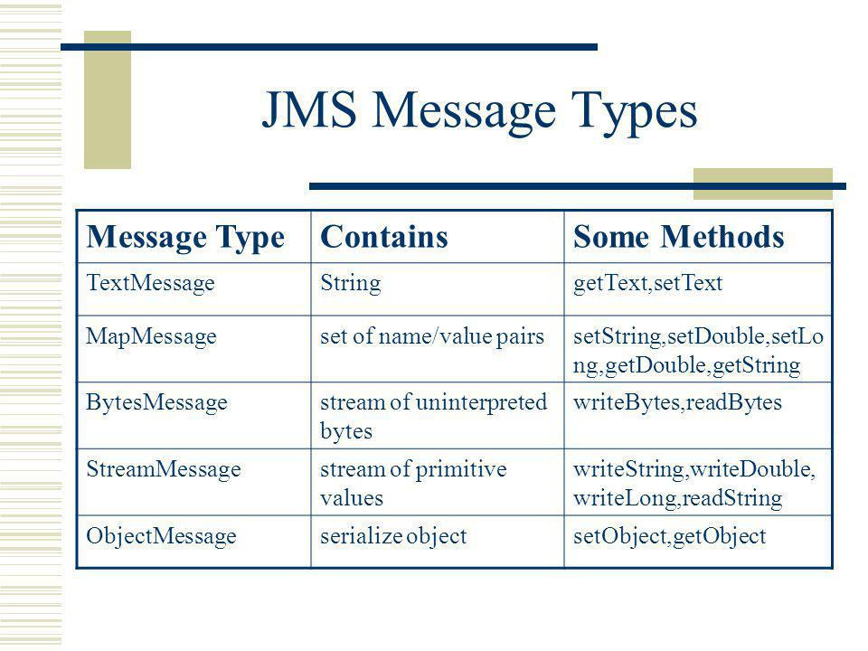 JMS Message Types Message TypeContainsSome Methods TextMessageStringgetText,setText MapMessageset of name/value pairssetString,setDouble,setLo ng,getDouble,getString BytesMessagestream of uninterpreted bytes writeBytes,readBytes StreamMessagestream of primitive values writeString,writeDouble, writeLong,readString ObjectMessageserialize objectsetObject,getObject