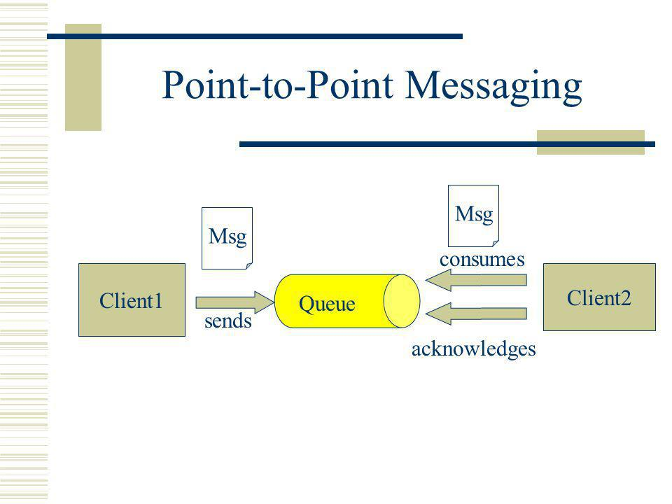 Point-to-Point Messaging Client1 Client2 Queue sends acknowledges consumes Msg