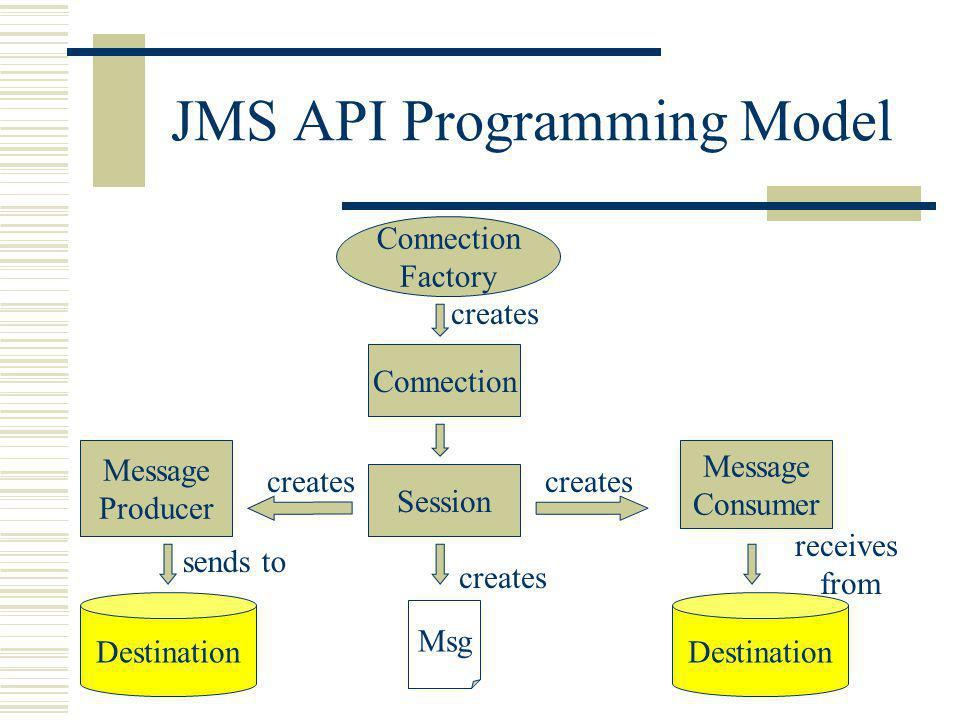 JMS API Programming Model Connection creates Msg Destination receives from sends to Connection Factory Destination Message Consumer Session Message Producer creates
