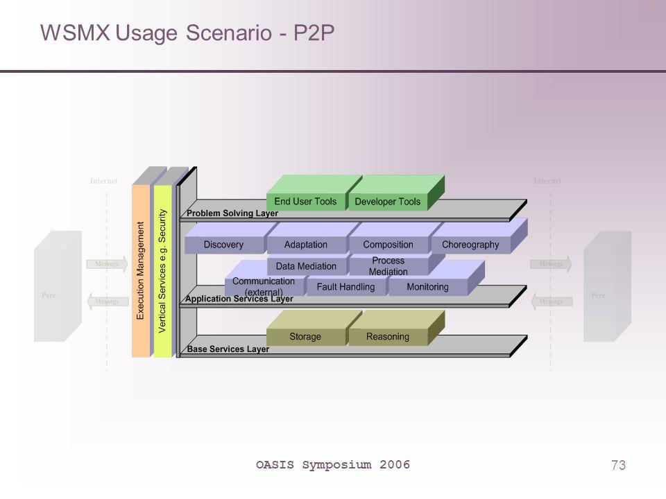 OASIS Symposium 200673 WSMX Usage Scenario - P2P