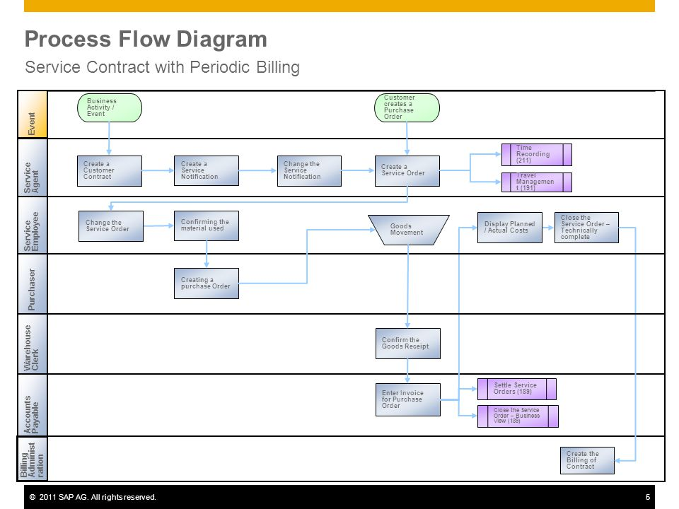 ©2011 SAP AG. All rights reserved.5 Process Flow Diagram Service Contract with Periodic Billing ServiceEmployee WarehouseClerk BillingAdministration A