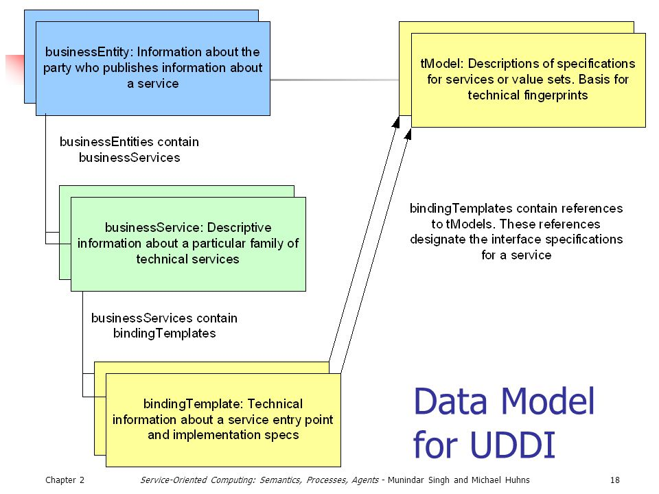 Chapter 218Service-Oriented Computing: Semantics, Processes, Agents - Munindar Singh and Michael Huhns Data Model for UDDI