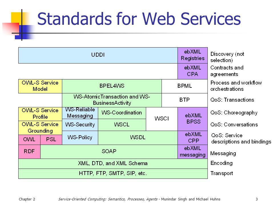 Chapter 214Service-Oriented Computing: Semantics, Processes, Agents - Munindar Singh and Michael Huhns WSDL Data Model