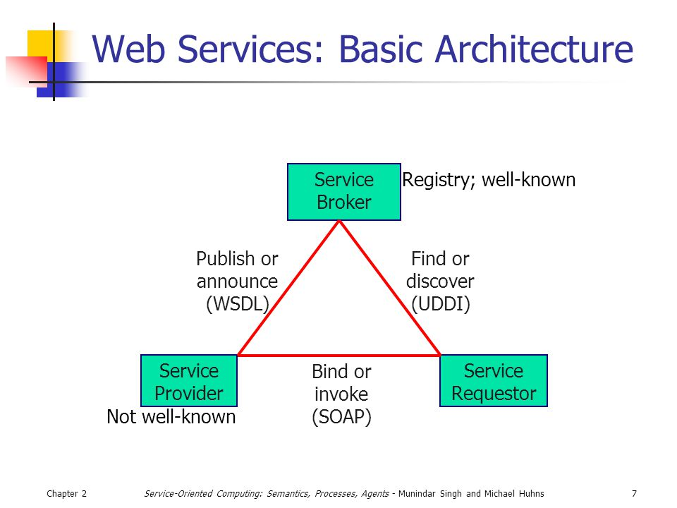Chapter 27Service-Oriented Computing: Semantics, Processes, Agents - Munindar Singh and Michael Huhns Web Services: Basic Architecture Service Broker Service Provider Service Requestor Bind or invoke (SOAP) Find or discover (UDDI) Publish or announce (WSDL) Registry; well-known Not well-known