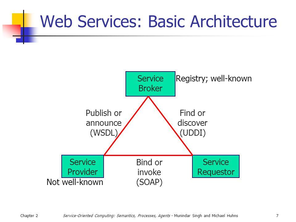 Chapter 218Service-Oriented Computing: Semantics, Processes, Agents - Munindar Singh and Michael Huhns Data Model for UDDI