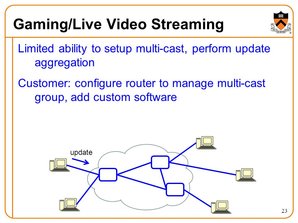 Gaming/Live Video Streaming Limited ability to setup multi-cast, perform update aggregation Customer: configure router to manage multi-cast group, add custom software update 23