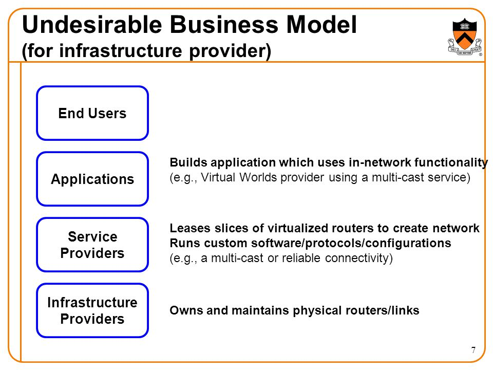 Undesirable Business Model (for infrastructure provider) Infrastructure Providers Applications End Users Service Providers Owns and maintains physical routers/links Builds application which uses in-network functionality (e.g., Virtual Worlds provider using a multi-cast service) Leases slices of virtualized routers to create network Runs custom software/protocols/configurations (e.g., a multi-cast or reliable connectivity) 7