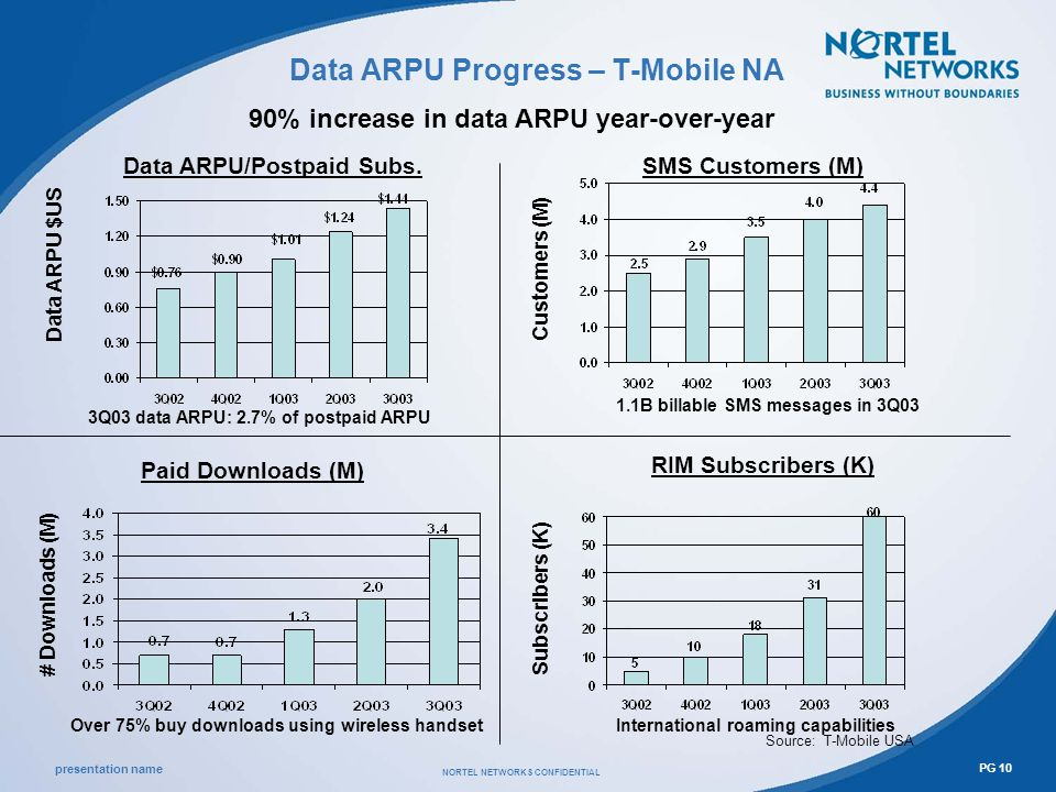 presentation name NORTEL NETWORKS CONFIDENTIAL PG 10 Data ARPU Progress – T-Mobile NA Source: T-Mobile USA Data ARPU/Postpaid Subs.SMS Customers (M) Paid Downloads (M) Data ARPU $US # Downloads (M) Customers (M) 3Q03 data ARPU: 2.7% of postpaid ARPU 1.1B billable SMS messages in 3Q03 Over 75% buy downloads using wireless handset RIM Subscribers (K) International roaming capabilities 90% increase in data ARPU year-over-year Subscribers (K)