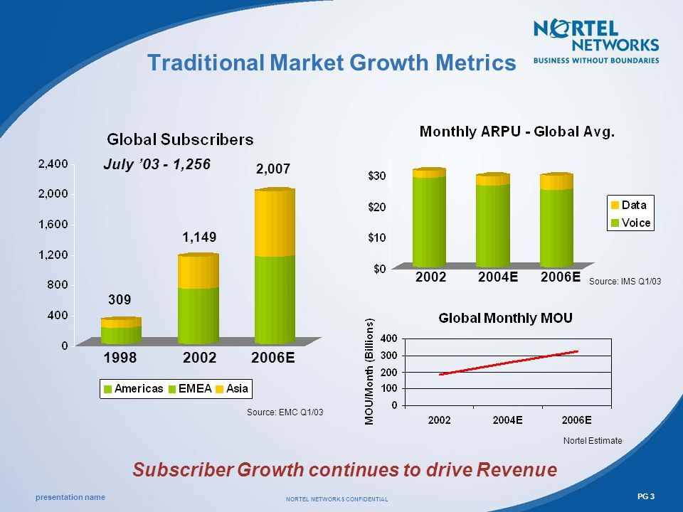 presentation name NORTEL NETWORKS CONFIDENTIAL PG 3 1,149 Source: EMC Q1/03 Traditional Market Growth Metrics Subscriber Growth continues to drive Revenue 2,007 20022006E 20022004E Source: IMS Q1/03 2006E Nortel Estimate 309 1998 July 03 - 1,256