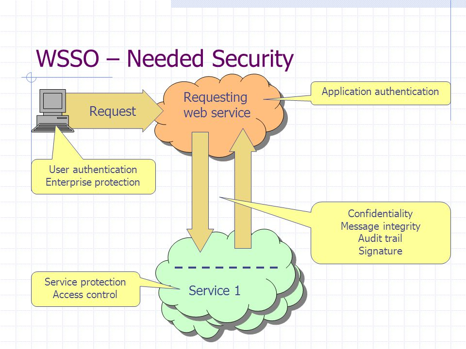 2 2 2 2 WSSO – Needed Security Requesting web service Service 1 Request Service protection Access control User authentication Enterprise protection Application authentication Confidentiality Message integrity Audit trail Signature