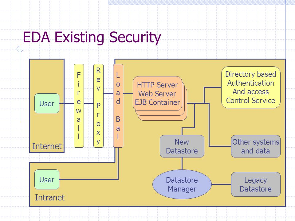EDA Existing Security Internet Intranet User HTTP Server Web Server EJB Container Directory based Authentication And access Control Service New Datastore Legacy Datastore Other systems and data Datastore Manager RevProxyRevProxy FirewallFirewall LoadBalLoadBal