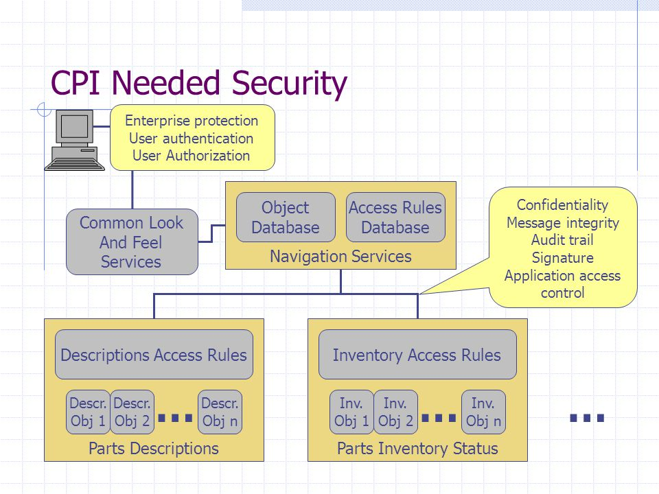 CPI Needed Security Navigation Services Object Database Access Rules Database Parts Descriptions Descriptions Access Rules Descr. Obj 1 Descr. Obj 2 D