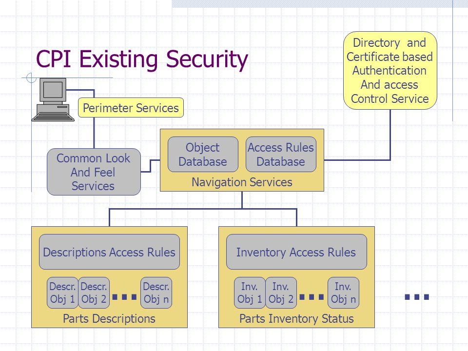 CPI Existing Security Navigation Services Object Database Access Rules Database Parts Descriptions Descriptions Access Rules Descr. Obj 1 Descr. Obj 2
