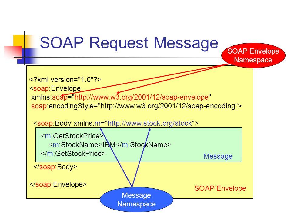 SOAP Request Message <soap:Envelope xmlns:soap=