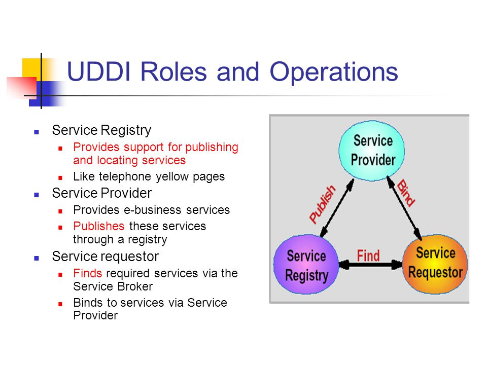 UDDI Roles and Operations Service Registry Provides support for publishing and locating services Like telephone yellow pages Service Provider Provides e-business services Publishes these services through a registry Service requestor Finds required services via the Service Broker Binds to services via Service Provider