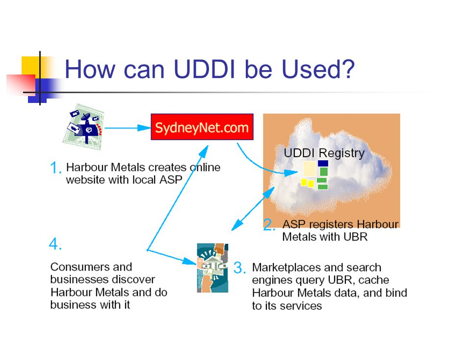 How can UDDI be Used?