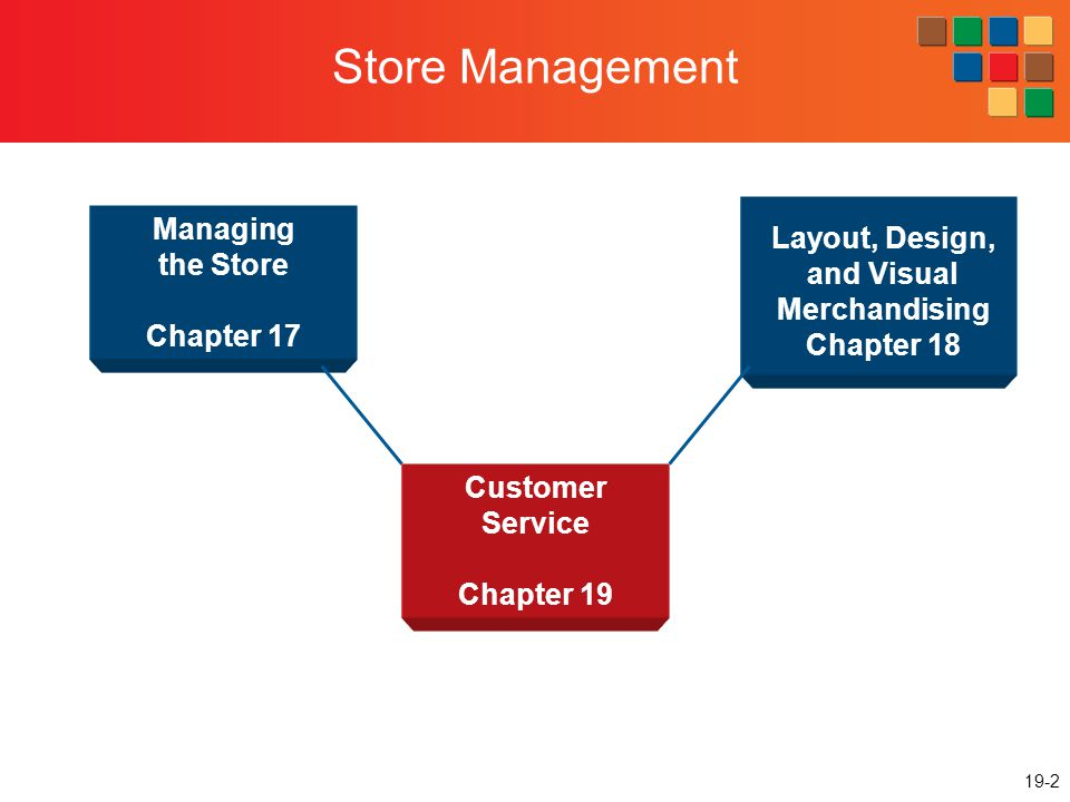 19-2 Store Management Managing the Store Chapter 17 Layout, Design, and Visual Merchandising Chapter 18 Customer Service Chapter 19