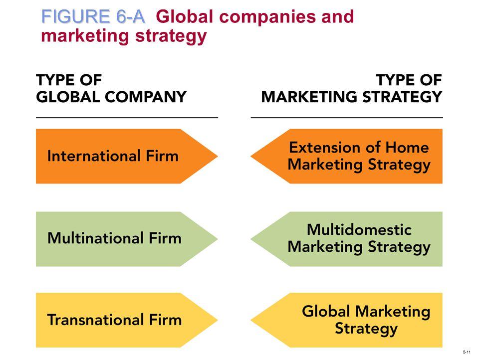 FIGURE 6-A FIGURE 6-A Global companies and marketing strategy 6-11