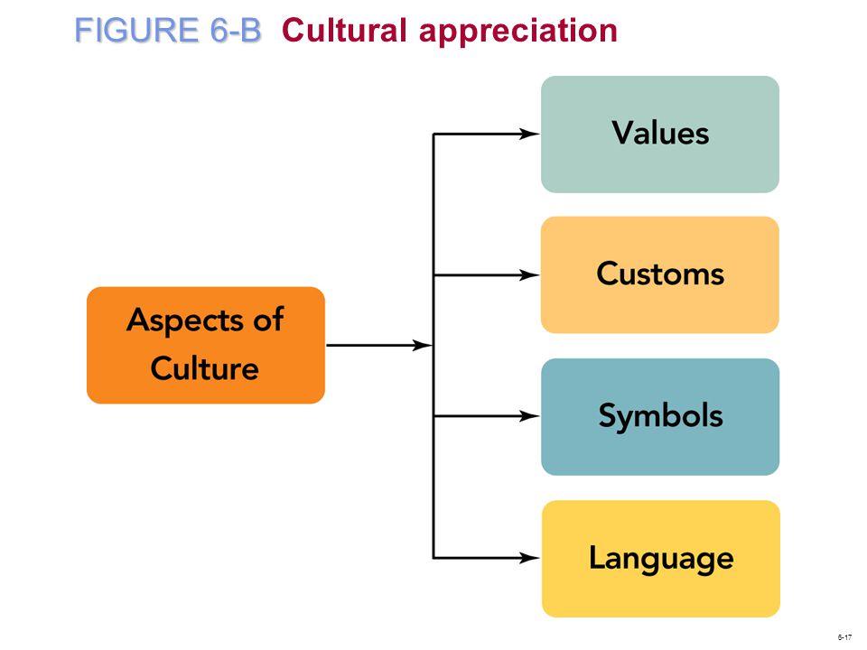 FIGURE 6-B FIGURE 6-B Cultural appreciation 6-17