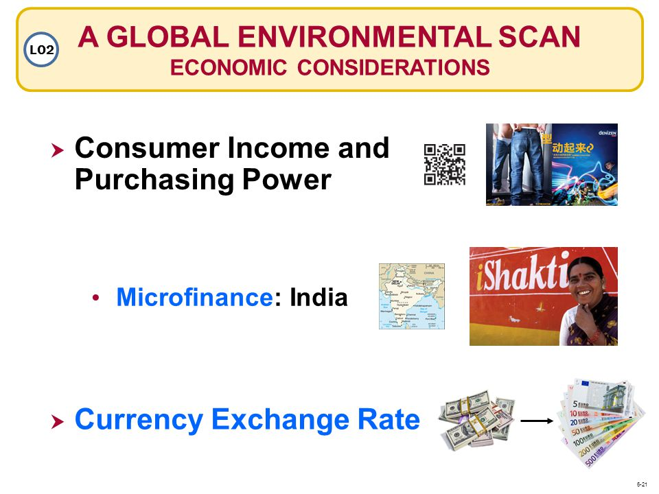 A GLOBAL ENVIRONMENTAL SCAN ECONOMIC CONSIDERATIONS LO2 Consumer Income and Purchasing Power Microfinance: India Microfinance: India Currency Exchange Rate 6-21