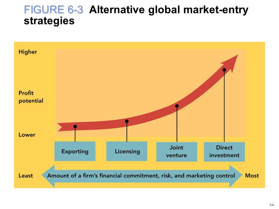 FIGURE 6-3 FIGURE 6-3 Alternative global market-entry strategies 6-24
