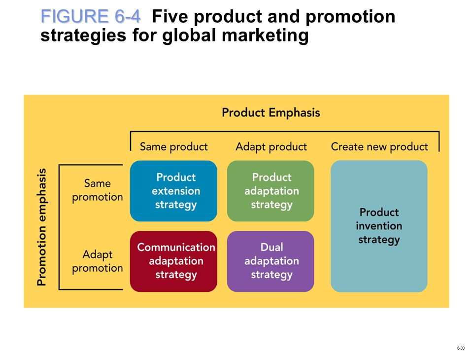 FIGURE 6-4 FIGURE 6-4 Five product and promotion strategies for global marketing 6-30