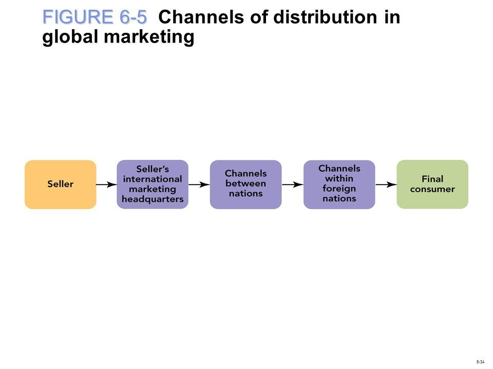 FIGURE 6-5 FIGURE 6-5 Channels of distribution in global marketing 6-34