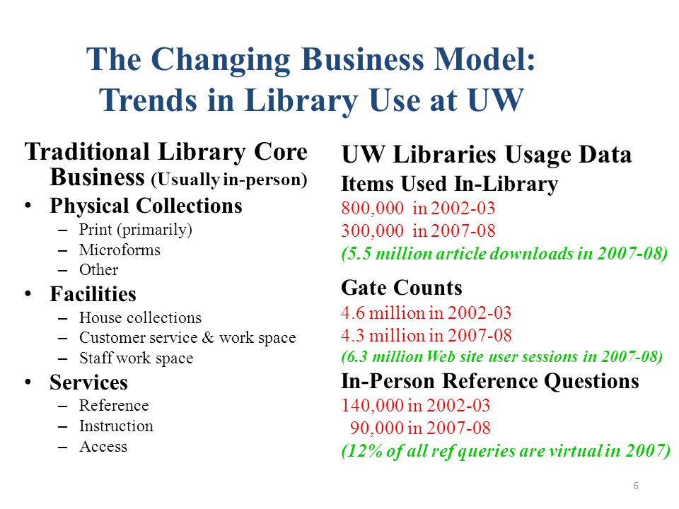 Traditional Library Core Business (Usually in-person) Physical Collections – Print (primarily) – Microforms – Other Facilities – House collections – Customer service & work space – Staff work space Services – Reference – Instruction – Access UW Libraries Usage Data Items Used In-Library 800,000 in 2002-03 300,000 in 2007-08 (5.5 million article downloads in 2007-08) Gate Counts 4.6 million in 2002-03 4.3 million in 2007-08 (6.3 million Web site user sessions in 2007-08) In-Person Reference Questions 140,000 in 2002-03 90,000 in 2007-08 (12% of all ref queries are virtual in 2007) The Changing Business Model: Trends in Library Use at UW 6