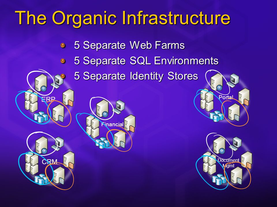 The Organic Infrastructure CRMERP Financial Portal Document Mgmt 5 Separate Web Farms 5 Separate SQL Environments 5 Separate Identity Stores