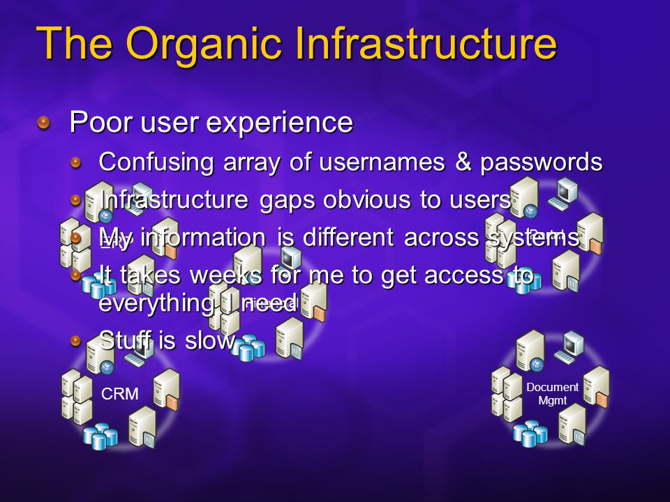 The Organic Infrastructure CRMERP Financial Portal Document Mgmt Poor user experience Confusing array of usernames & passwords Infrastructure gaps obvious to users My information is different across systems It takes weeks for me to get access to everything I need Stuff is slow