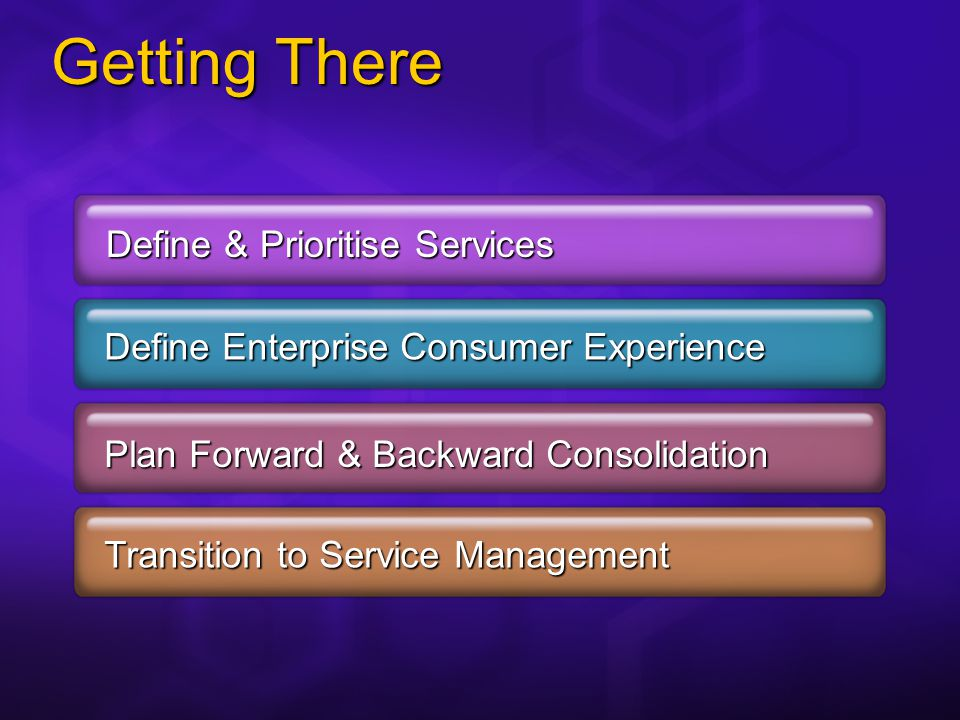 Getting There Define & Prioritise Services Define EnterpriseConsumer Experience Define Enterprise Consumer Experience Plan Forward & Backward Consolidation Transition to Service Management