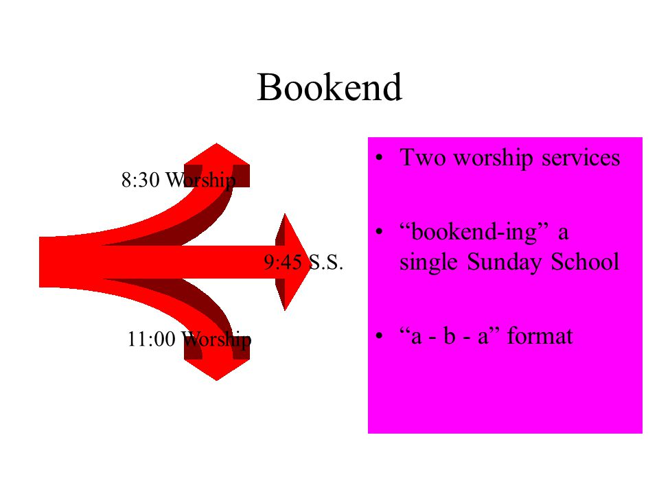 Bookend Two worship services bookend-ing a single Sunday School a - b - a format 8:30 Worship 11:00 Worship 9:45 S.S.