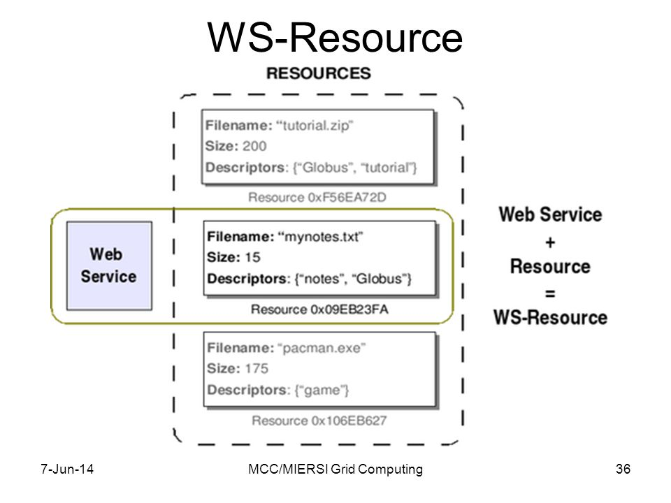 WS-Resource 7-Jun-14MCC/MIERSI Grid Computing36