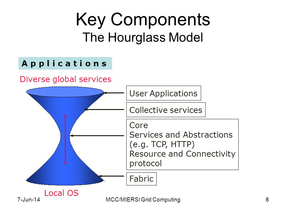7-Jun-14MCC/MIERSI Grid Computing27 Services in the Web and the Grid Open Grid Services Architecture (OGSA) OGSA defines what Grid services are, what they should be capable of, what type of technologies they should be based on.