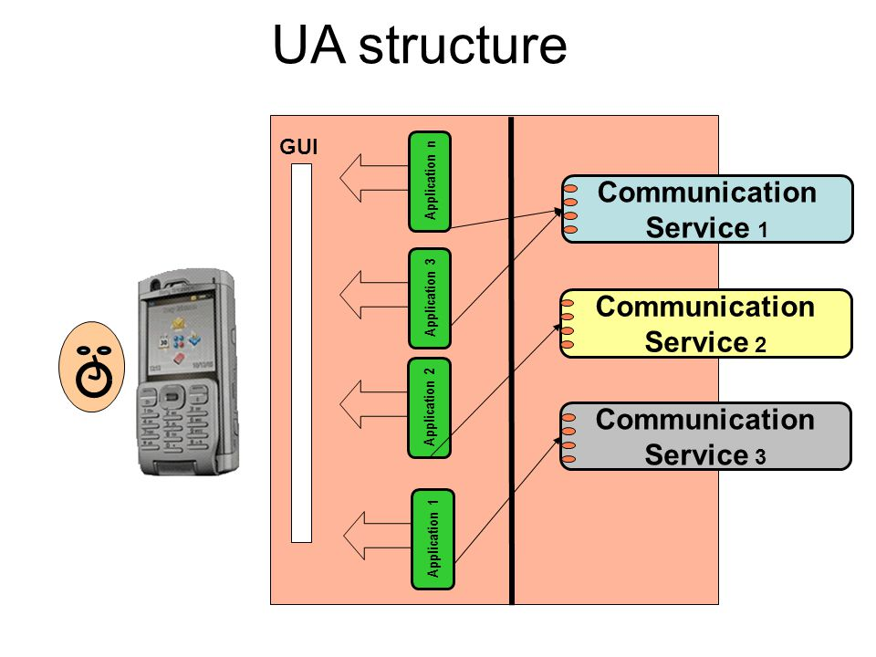 UA structure GUI Application 2 Communication Service 2 Communication Service 1 Communication Service 3 Application 1 Application 3 Application n