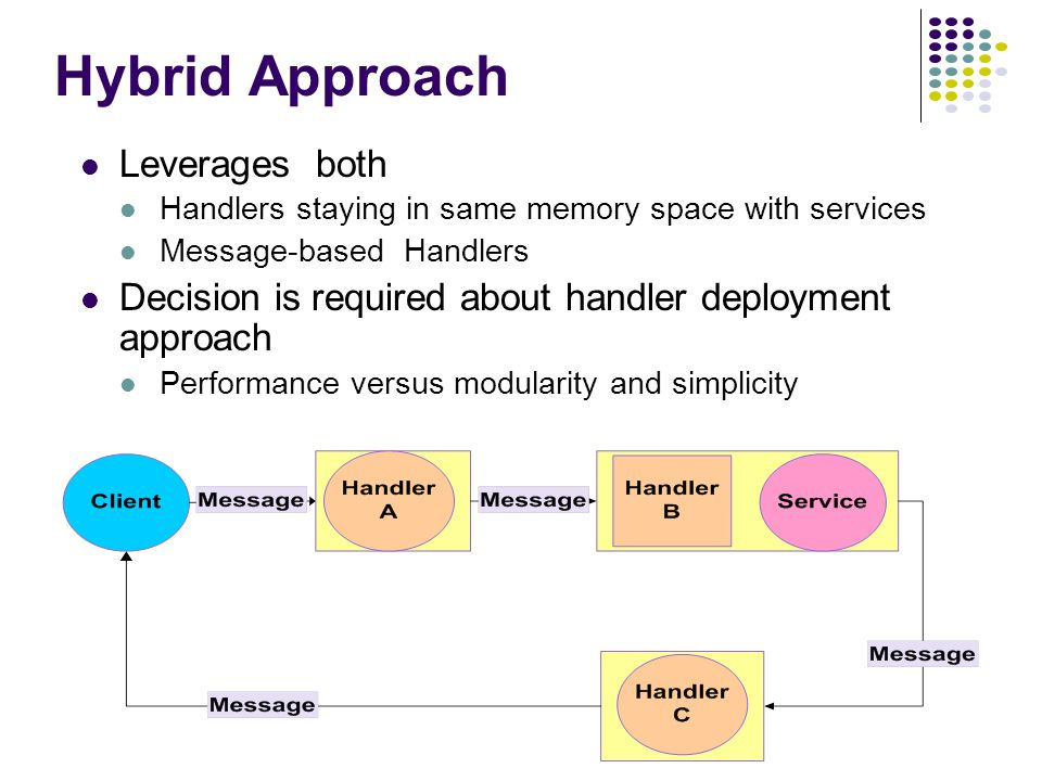 Hybrid Approach Leverages both Handlers staying in same memory space with services Message-based Handlers Decision is required about handler deployment approach Performance versus modularity and simplicity