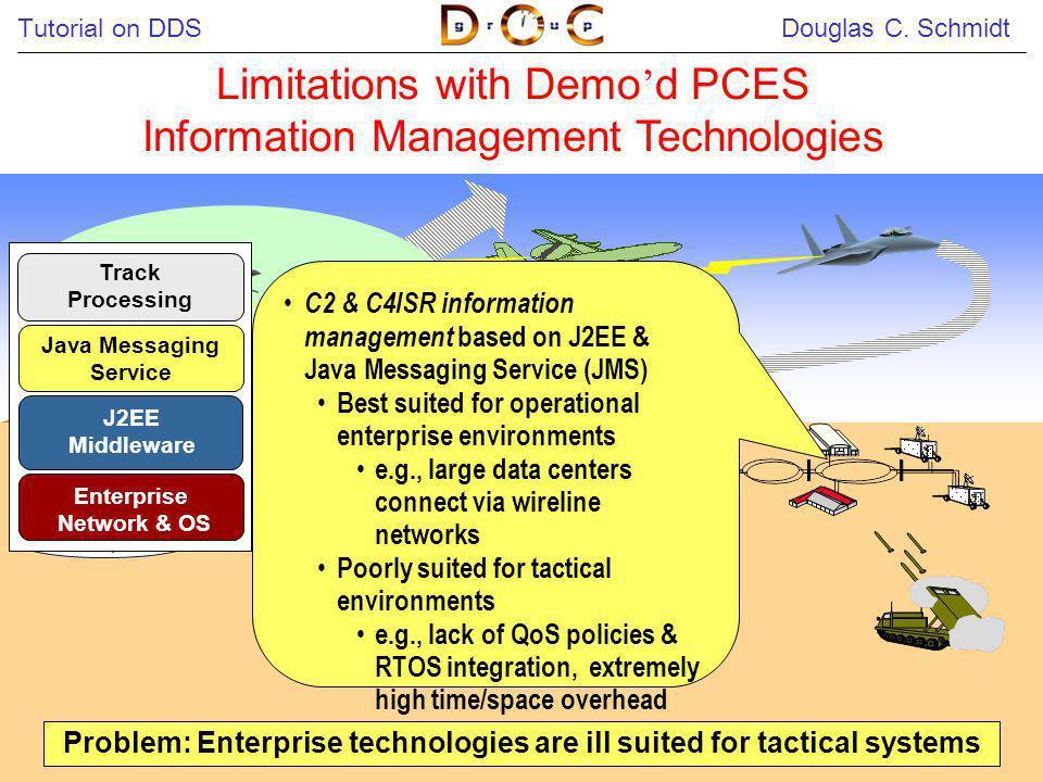 Tutorial on DDS Douglas C. Schmidt 11 Limitations with Demo d PCES Information Management Technologies C2 & C4ISR information management based on J2EE