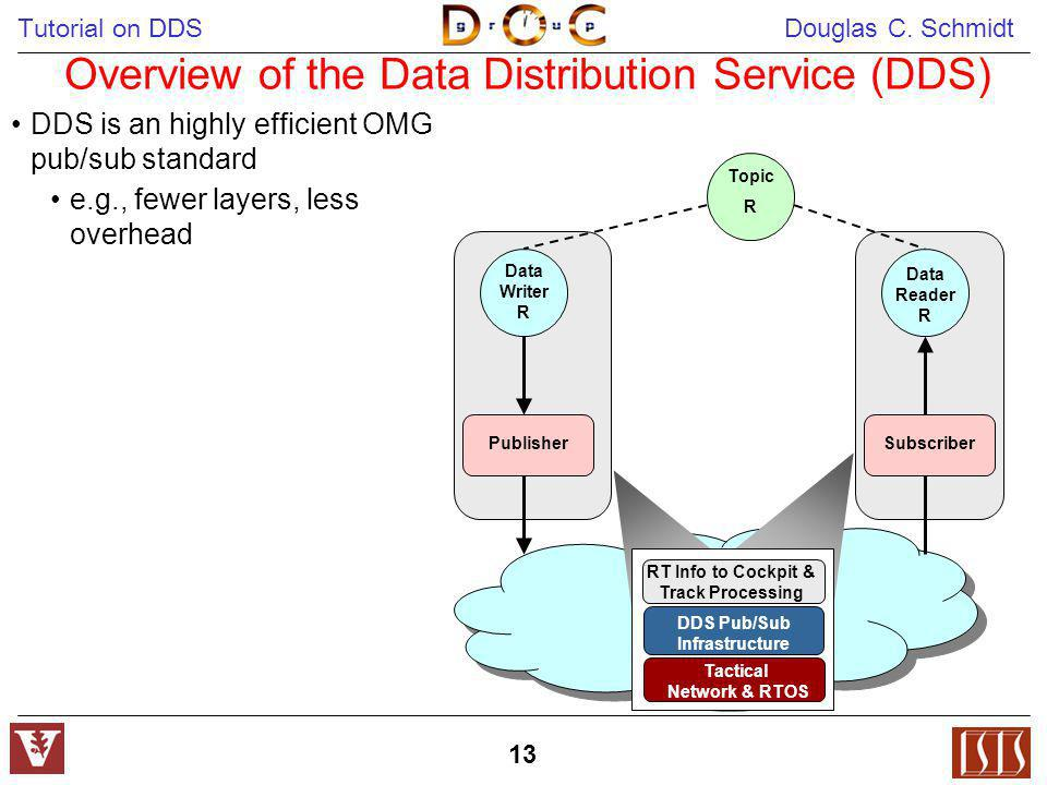 Tutorial on DDS Douglas C. Schmidt 13 Data Reader R Data Writer R PublisherSubscriber Topic R Overview of the Data Distribution Service (DDS) Tactical