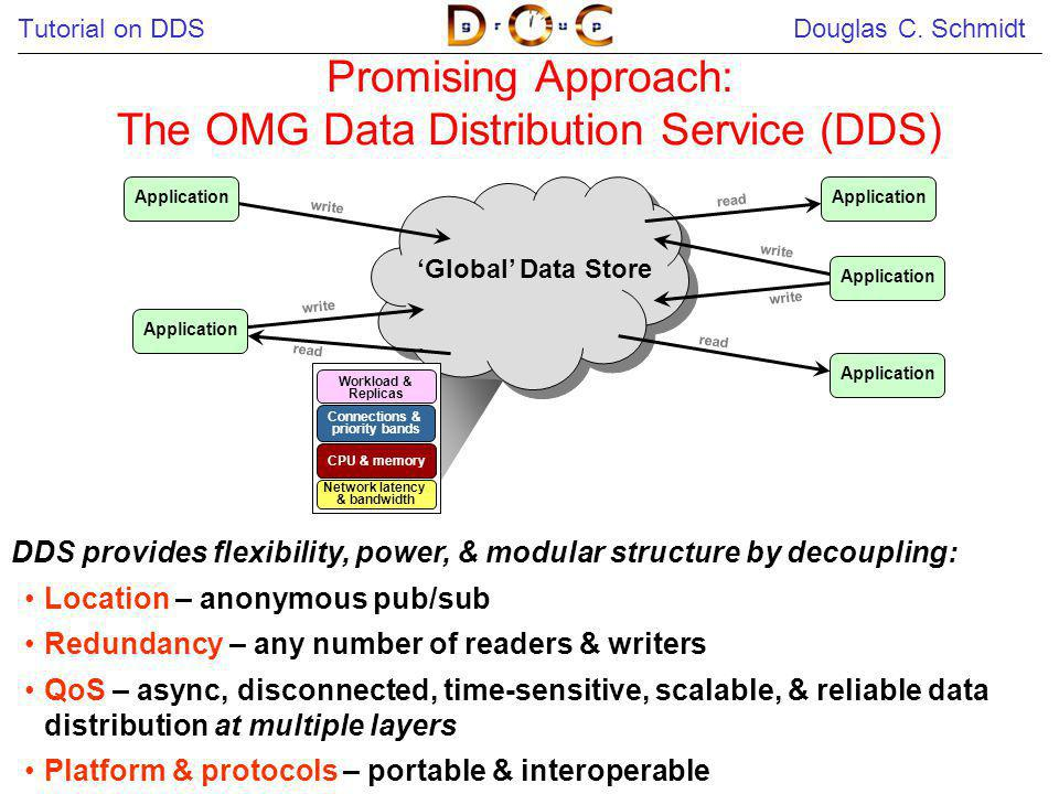 Tutorial on DDS Douglas C. Schmidt 17 Promising Approach: The OMG Data Distribution Service (DDS) Application Global Data Store read write DDS provide