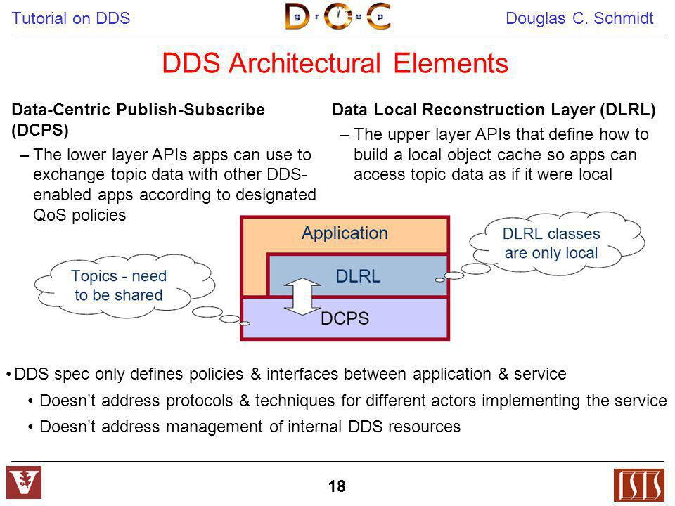Tutorial on DDS Douglas C. Schmidt 18 DDS Architectural Elements Data-Centric Publish-Subscribe (DCPS) –The lower layer APIs apps can use to exchange
