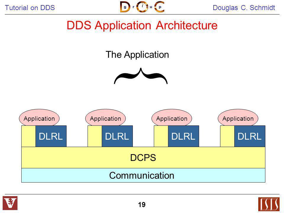 Tutorial on DDS Douglas C. Schmidt 19 DDS Application Architecture DCPS Application DLRL Application DLRL Application DLRL Application DLRL Communicat